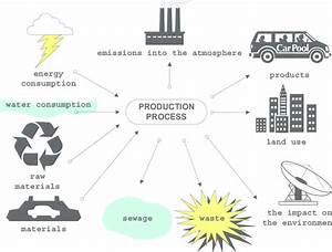 Diagram Of The Environmental Impact Of The Production