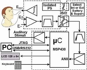 block diagram of the eeg itm04 a three electrode scheme With eeg block diagram