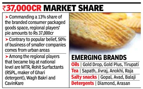 Regional Brands Give Biggies A Fight  Times Of India