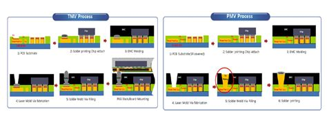 IFTLE 219 Amkor responds to Samsung Plated Mold Via; TSMC ...