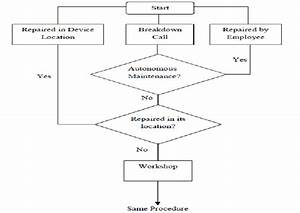 Medical Devices Maintenance Process Flow After Tpm