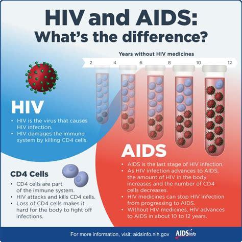 pin  aids survives