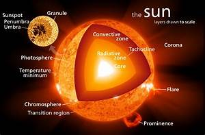 Facts About Solar Eclipse