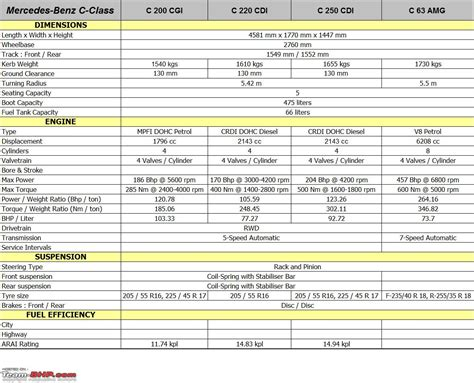Price List For Mercedes A Class