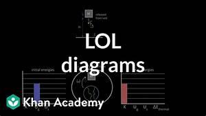 Lol Diagrams