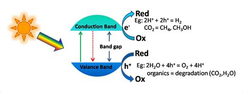 semiconductor based photocatalysts and photocatalysis research the prashant kamat lab at the