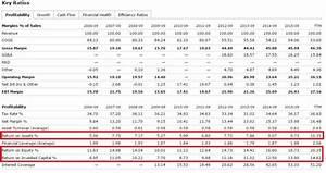 Roce Berechnen : gesch ftsberichte verstehen bilanz lesen und verstehen ~ Themetempest.com Abrechnung
