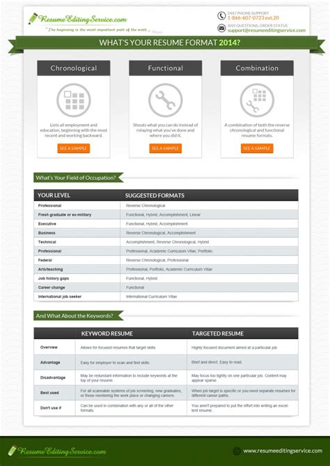Best Resume Format 2014 by Resume Formats 2018