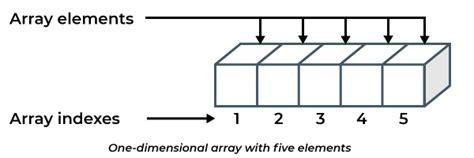 Java Arrays - Development - OctoPerf