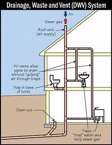 35 Plumbing Vent Pipe Diagram