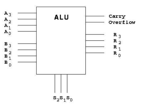 Logic Diagram Of 1 Bit Alu by Ee 231 Lab05