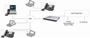 Hosted Pbx- Cpe And Network Diagram