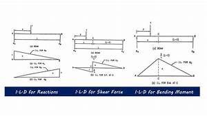 Influence Line Diagrams For Structural Analysis