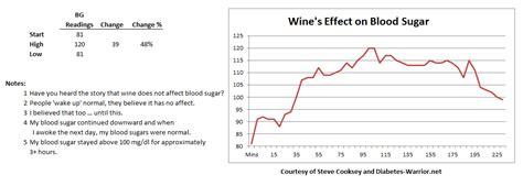blood sugar tests diabetes warrior