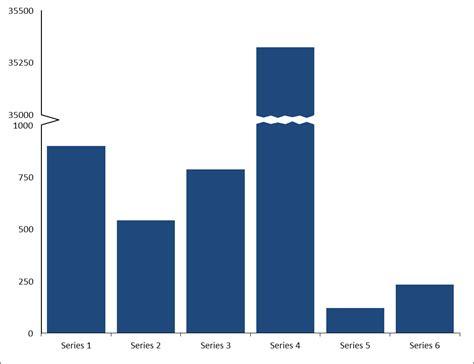 broken column  bar charts user friendly