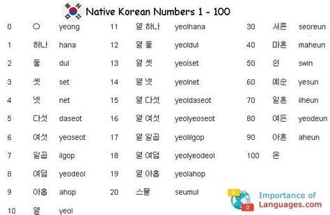 Korean Language Numbers Guide
