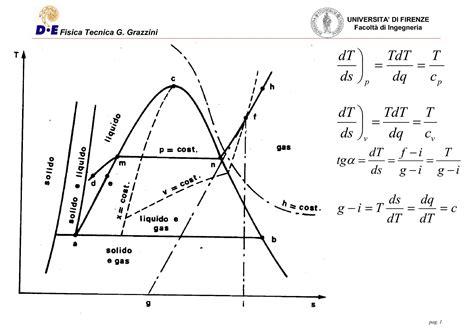 dispense di fisica tecnica gas perfetti curve isoentalpiche dispense