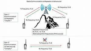 repeater wiki everipedia With ptp wireless bridge kit application diagram