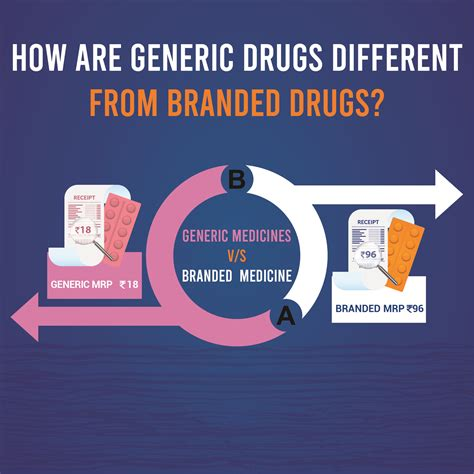 How are Generic Drugs Different From Branded Drugs ...