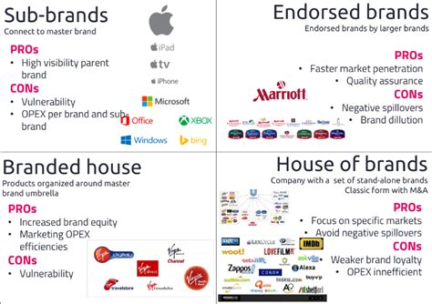 Some Basics About Brand Architecture For Neophytes