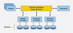 What Is Volume Shadow Copy Service