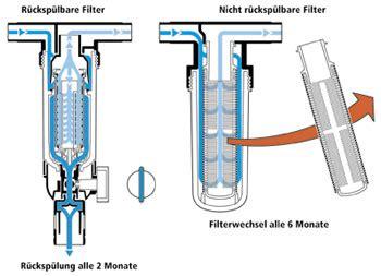eisenfilter selber bauen filterung trinkwasser im ein und mehrfamilienhaus