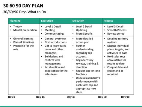 The 90 Days Plan Template by 30 60 90 Day Plan Powerpoint Template Sketchbubble