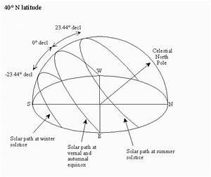 Solar Calculator Glossary