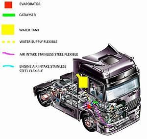 Fuel Saving Device For Trucks