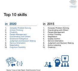 top 10 skills for resume the 10 skills you need to thrive in the fourth industrial