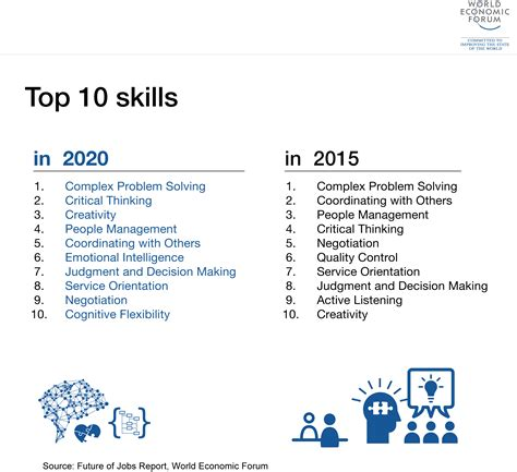 What Do You List As Skills On A Resume by The 10 Skills You Need To Thrive In The Fourth Industrial Revolution World Economic Forum