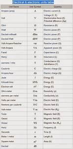 Electrical  U0026 Electronic Units Table