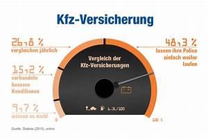 Kfz Versicherung Online : kfz versicherung vergleich bis zu 850 an ~ Kayakingforconservation.com Haus und Dekorationen