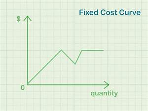 Refer To The Diagram At Output Level Q Average Fixed Cost