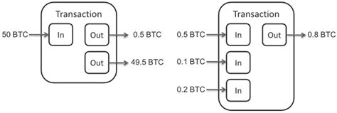 There's a diagram explaining the process of hashing a transaction when creating or verifying the. How to Grow the Bitcoin Community Via Awareness