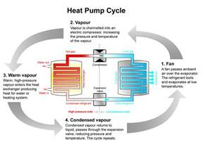 Air Source Heat Pump Technology Pictures