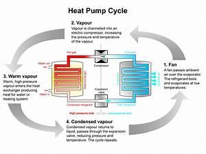 Air Source Heat Pumps  U0026 Ductless Mini Splits