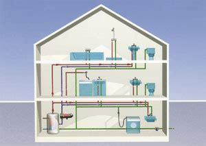 zirkulationsleitung warmwasser einfamilienhaus ikz haustechnik