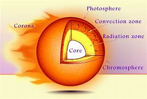 The Center Of Our Solar System