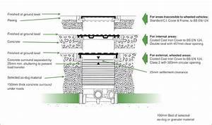 Clay Drainage Layouts
