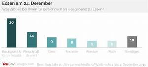 Was Ist Heiligabend : marktmeinungmensch studien umfrage die beliebtesten heiligabend essen in deutschland ~ One.caynefoto.club Haus und Dekorationen