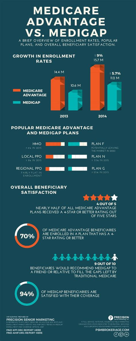 infographic medicare advantage  medigap