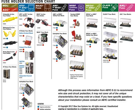 Select A Fuse And Fuse Holder For Your Dc Product