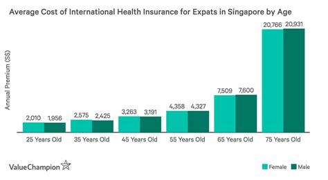 Bronze, silver, gold & platinum plans Average Cost and Benefits of Health Insurance 2020 | ValueChampion Singapore