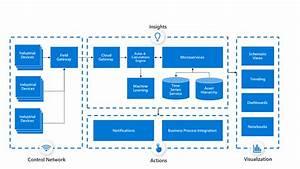 Azure Industrial Iot Guidance