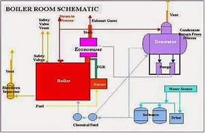 Boiler Basic  Boiler Basic Knowledge