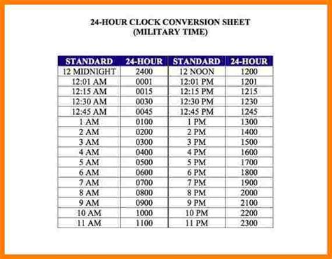 payroll time conversion chart samples  paystubs