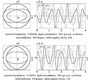 The Phase Trajectories And The Time