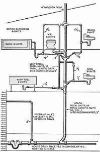 Sizing For Plumbing