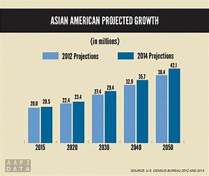 AsAm News | AAPI Voices: Asian Americans Growing Faster ...